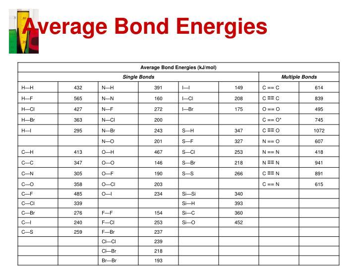 Average Bond Energies