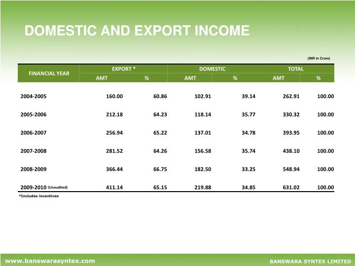DOMESTIC AND EXPORT INCOME