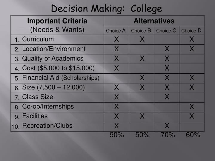 Decision Making:  College