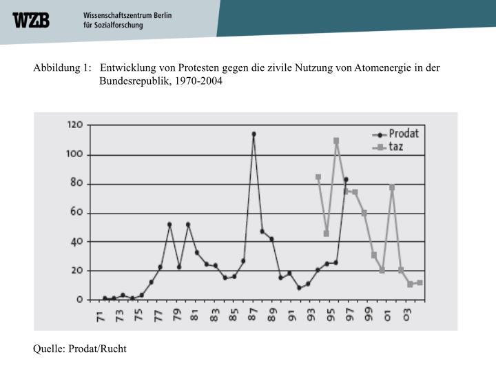 Abbildung 1:   Entwicklung von Protesten gegen die zivile Nutzung von Atomenergie in der