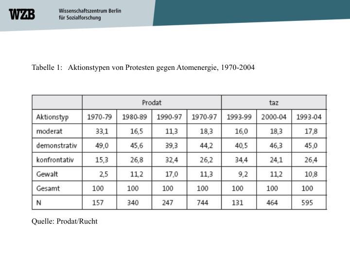 Tabelle 1:   Aktionstypen von Protesten gegen Atomenergie, 1970-2004