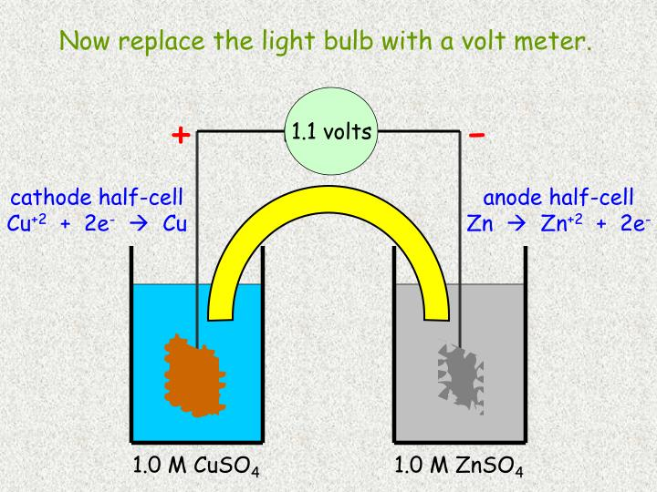 Now replace the light bulb with a volt meter.