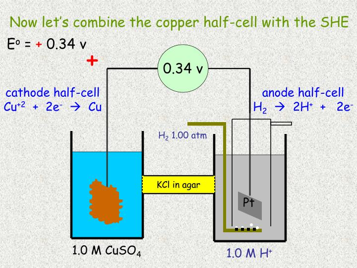 Now let's combine the copper half-cell with the SHE