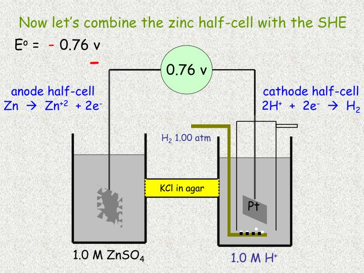 Now let's combine the zinc half-cell with the SHE