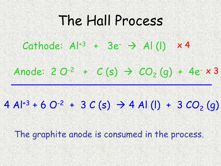 The Hall Process