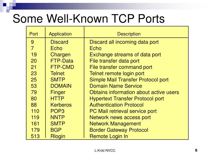 Some Well-Known TCP Ports