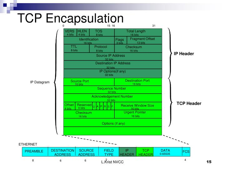 TCP Encapsulation