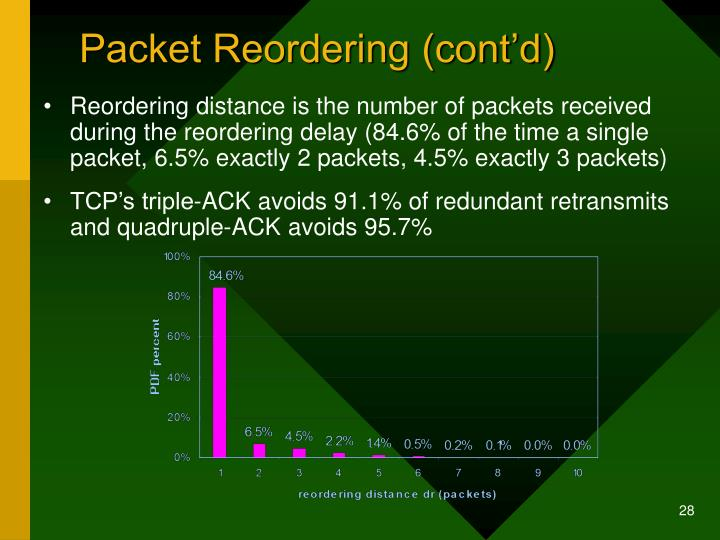 Packet Reordering (cont'd)