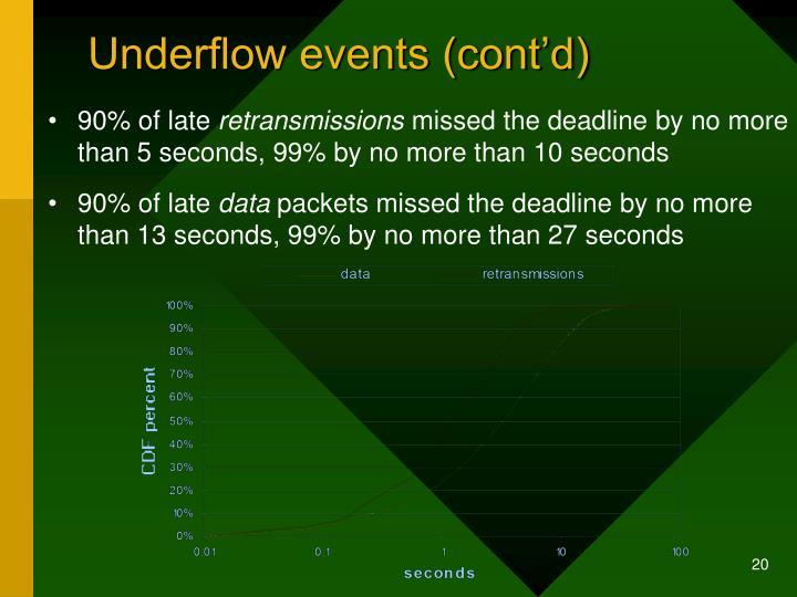 Underflow events (cont'd)