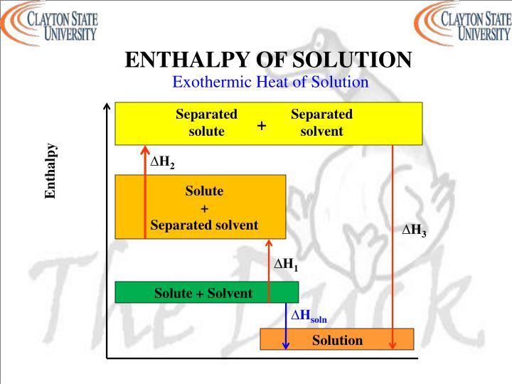 ENTHALPY OF SOLUTION