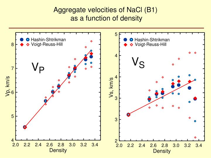 Aggregate velocities of NaCl (B1)