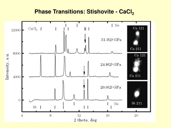 Phase Transitions: Stishovite - CaCl