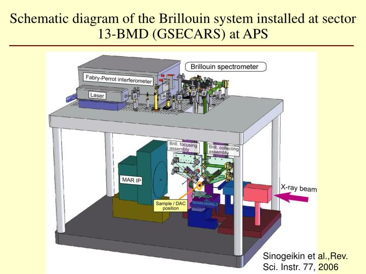 Schematic diagram of the Brillouin system installed at sector 13-BMD (GSECARS) at APS