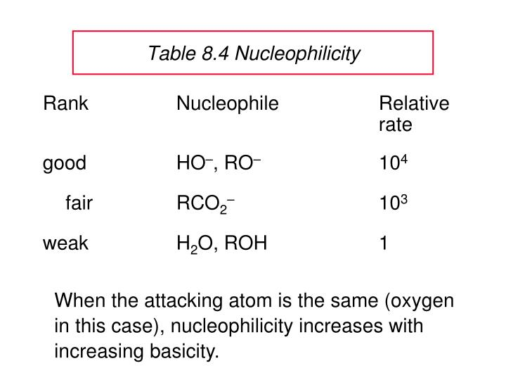 Table 8.4 Nucleophilicity