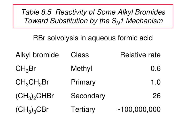 Table 8.5  Reactivity of Some Alkyl Bromides Toward Substitution by the S