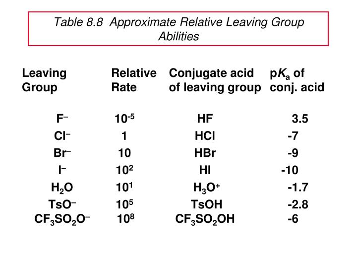 Table 8.8  Approximate Relative Leaving Group Abilities