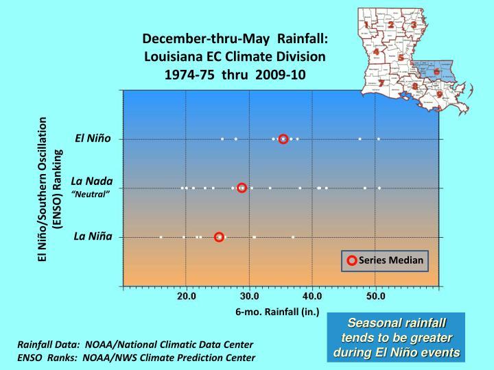 December-thru-May  Rainfall:
