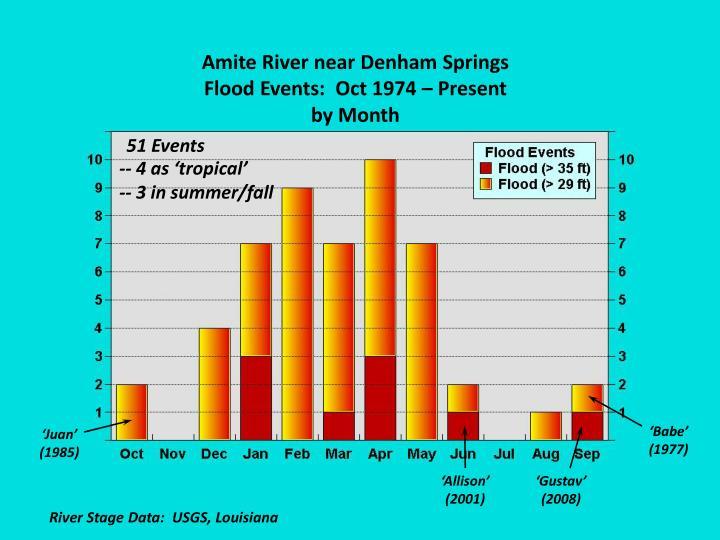 Amite River near Denham Springs
