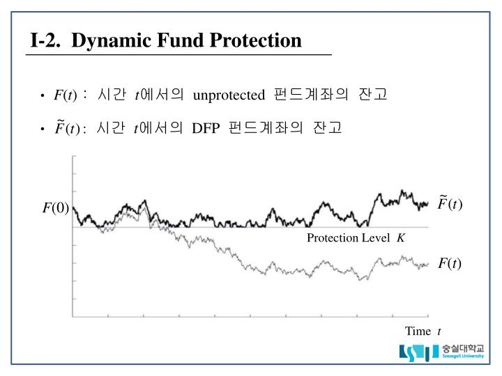 I 2 dynamic fund protection