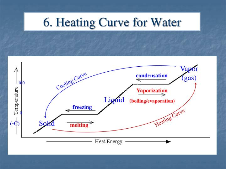 6. Heating Curve for Water