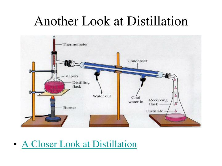 Another Look at Distillation