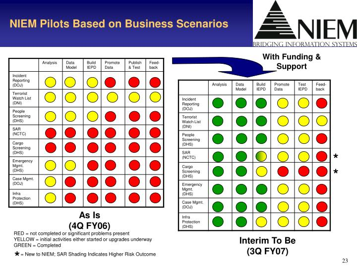 NIEM Pilots Based on Business Scenarios