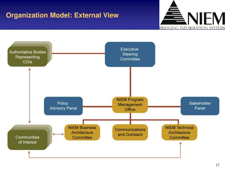 Organization Model: External View