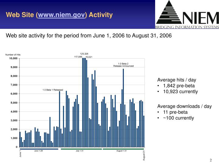 Web site www niem gov activity