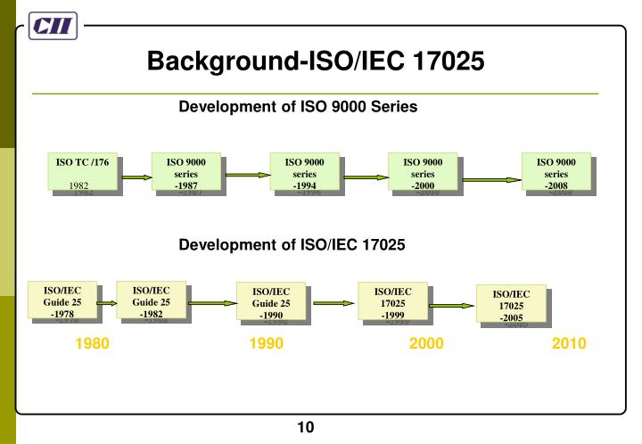 Background-ISO/IEC 17025