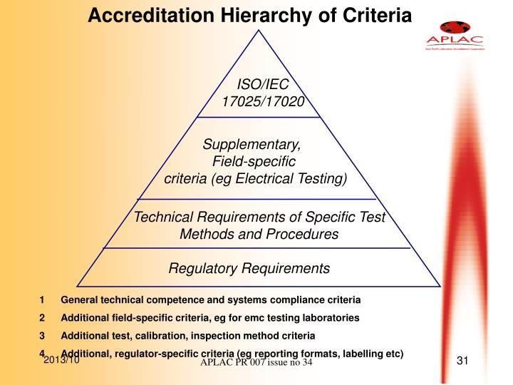 Accreditation Hierarchy of Criteria