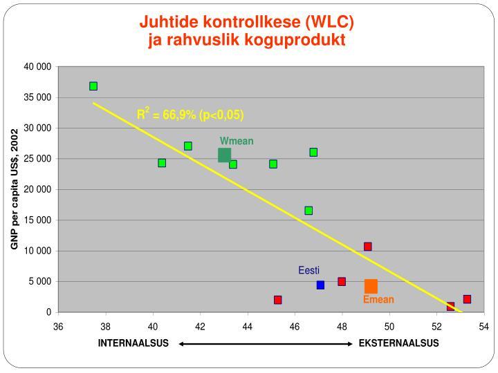 Juhtide kontrollkese (WLC)