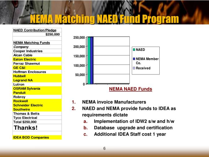 NEMA Matching NAED Fund Program