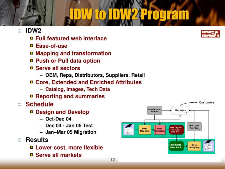 IDW to IDW2 Program