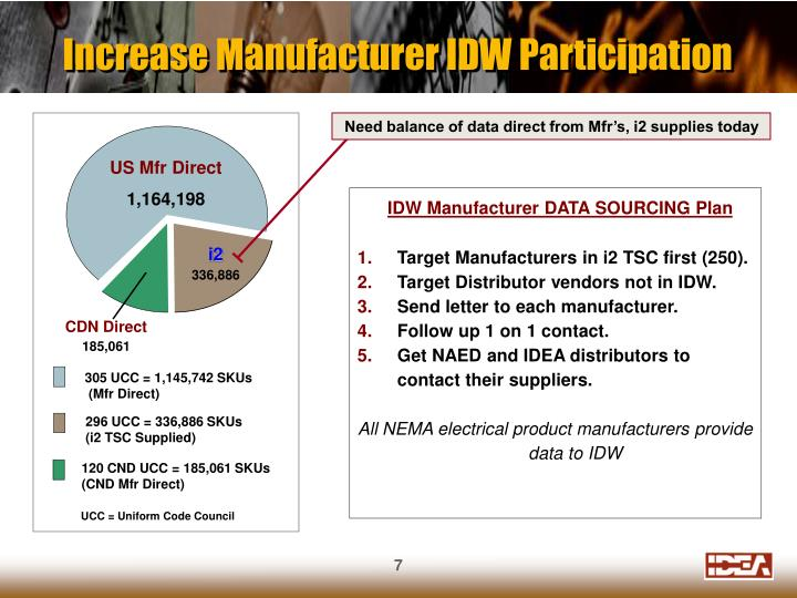 Increase Manufacturer IDW Participation