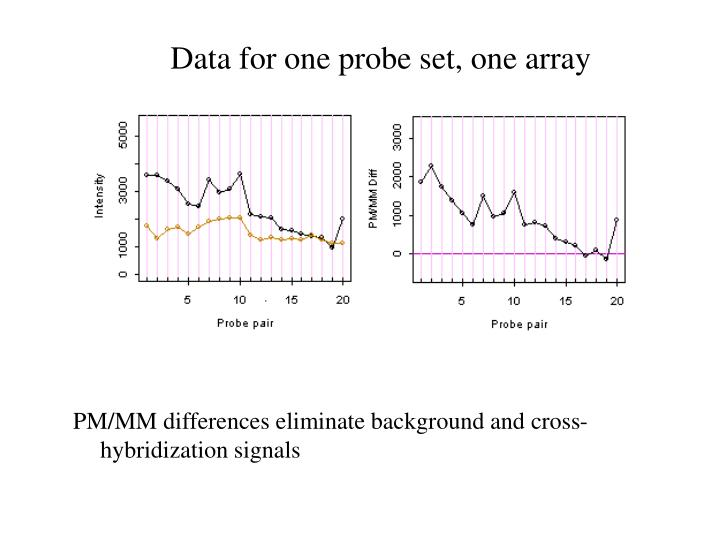 Data for one probe set, one array