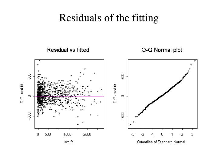 Residuals of the fitting