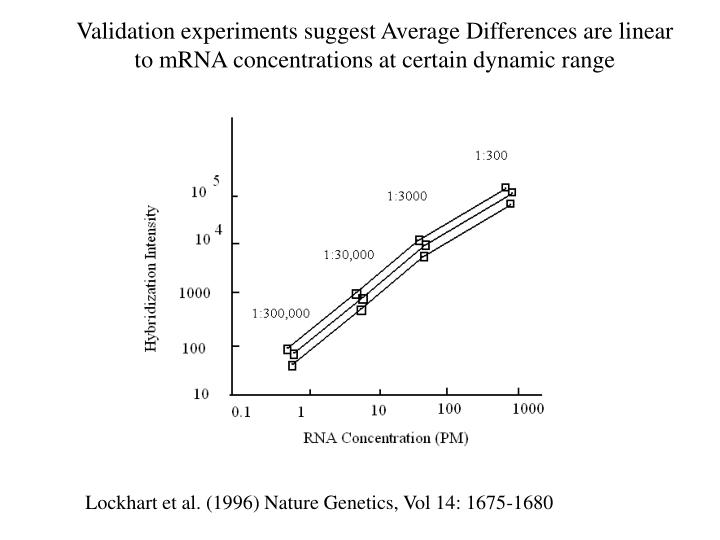 Validation experiments suggest Average Differences are linear to mRNA concentrations at certain dynamic range