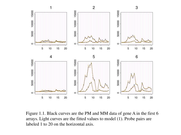Figure 1.1. Black curves are the PM