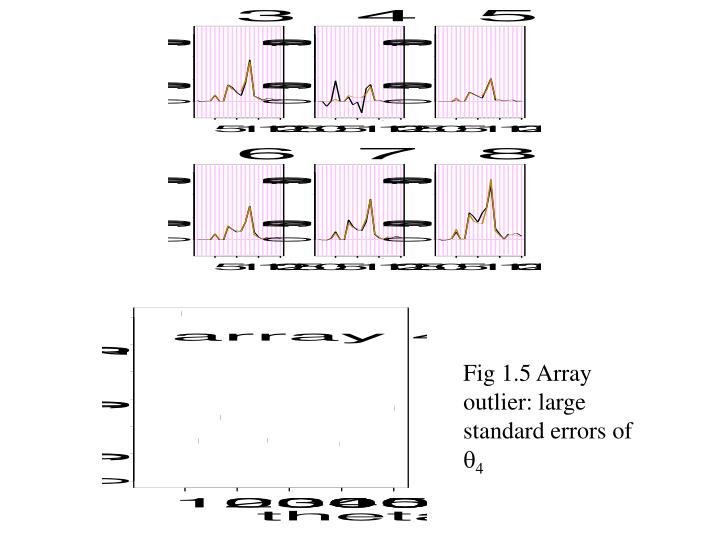 Fig 1.5 Array outlier: large standard errors of