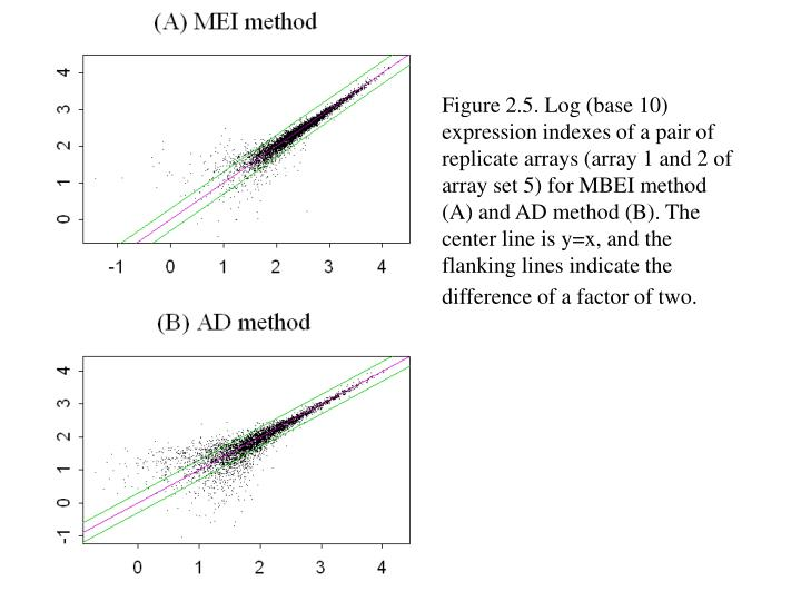 Figure 2.5. Log (base 10) expression indexes of a pair of replicate arrays (array 1 and 2 of array set 5) for MBEI method (A) and AD method (B). The center line is y=x, and the flanking lines indicate the difference of a factor of two.