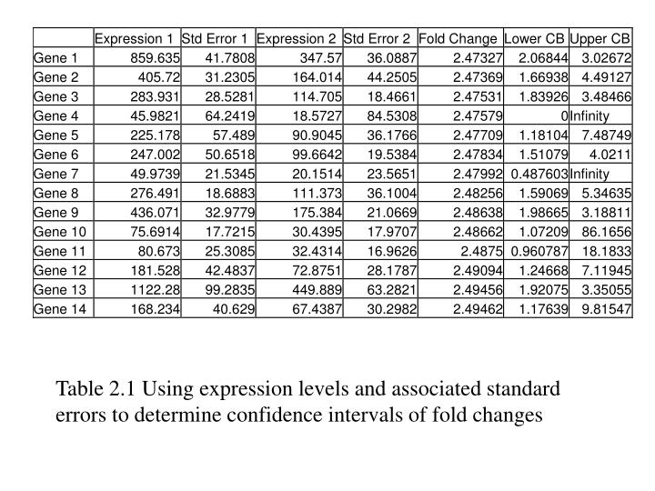 Table 2.1 Using expression levels and associated standard errors to determine confidence intervals of fold changes