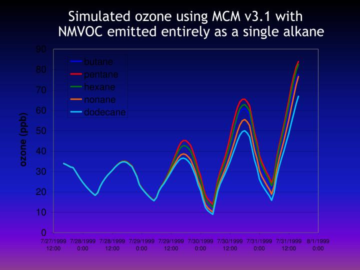 Simulated ozone using MCM v3.1 with NMVOC emitted entirely as a single alkane
