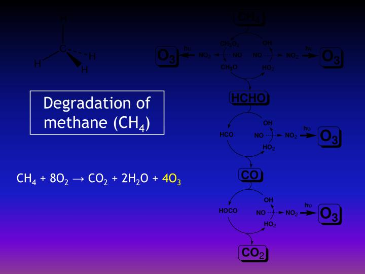 Degradation of methane (CH