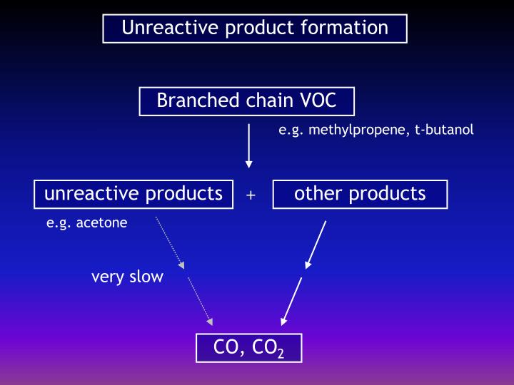 Unreactive product formation