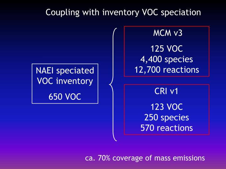 Coupling with inventory VOC speciation