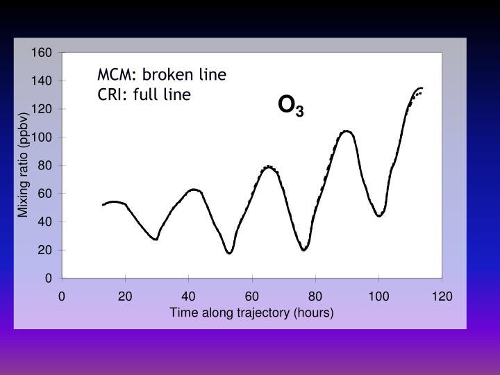 MCM: broken line
