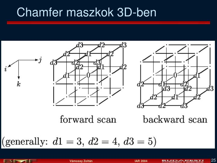 Chamfer maszkok 3D-ben
