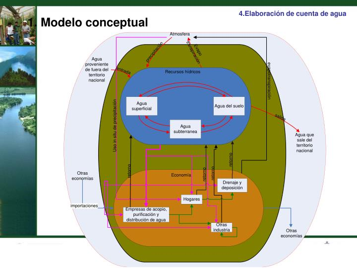 4.Elaboración de cuenta de agua