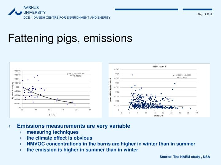 Fattening pigs, emissions