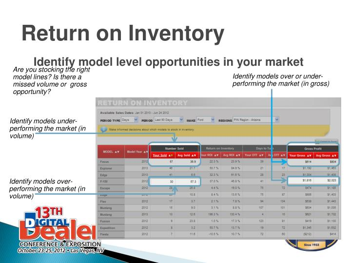 Identify model level opportunities in your market